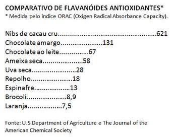 http://www.docelimao.com.br/images/antioxidantes-cacau.JPG